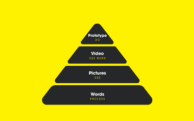 The Squix Communication Pyramid: The Rise of Video & Rich Media